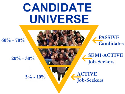 Candidate Universe - Active vs Passive Candidates